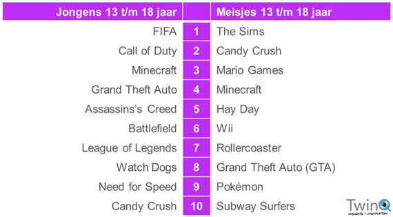 twinq games top 10 12plus
