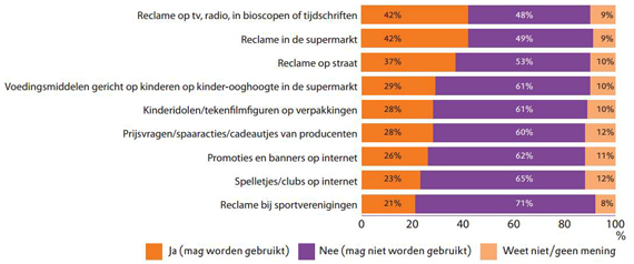 kidsmarketing mag niet